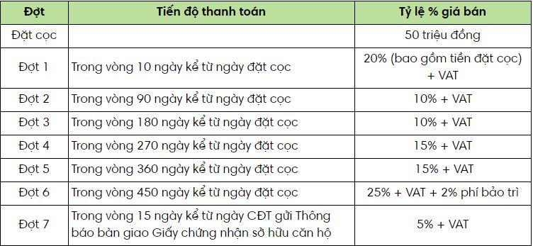 Phương thức thanh toán Ecogreen quận 7